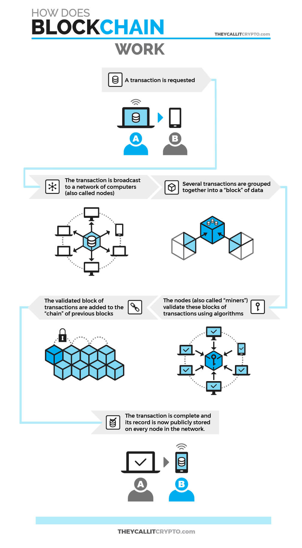 Infographic explaining how sending a transaction on the blockchain works