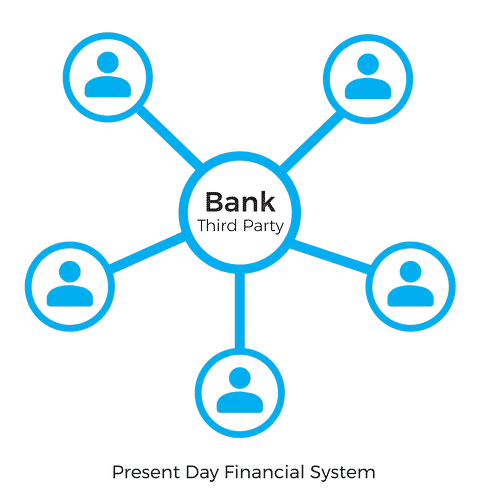 Diagram of traditional banking system