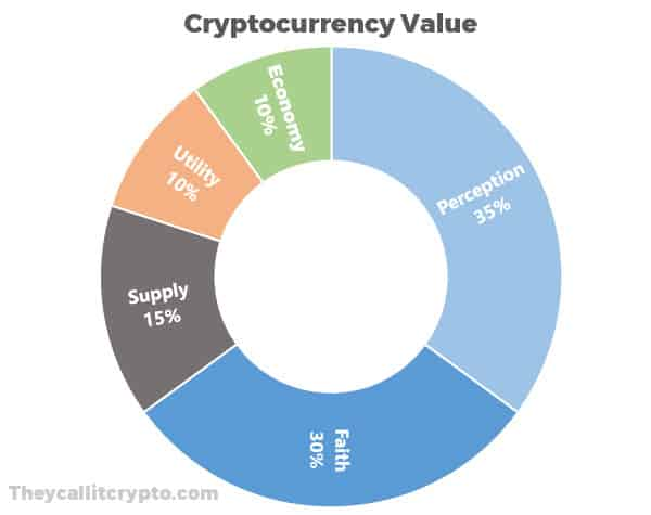 Circle chart explaining the value of cryptocurrency