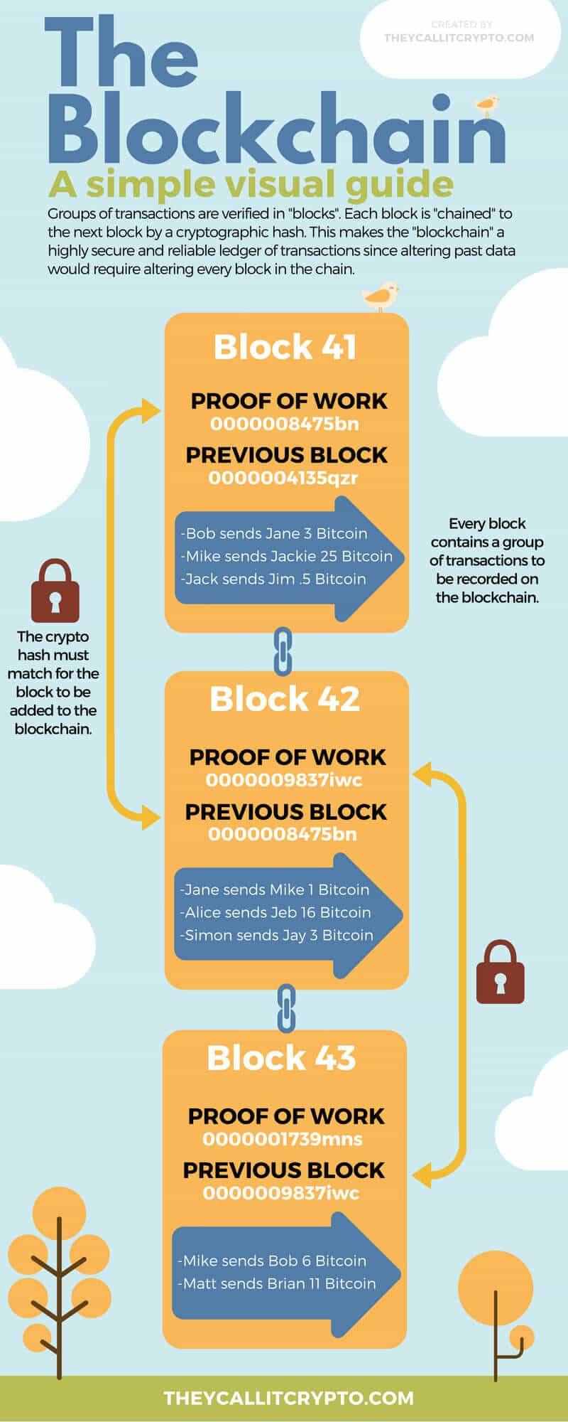 Infographic explaining what the blockchain is