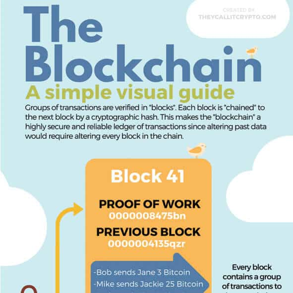 The Blockchain An Infographic 4th Graders Can Understand Theycallitcrypto