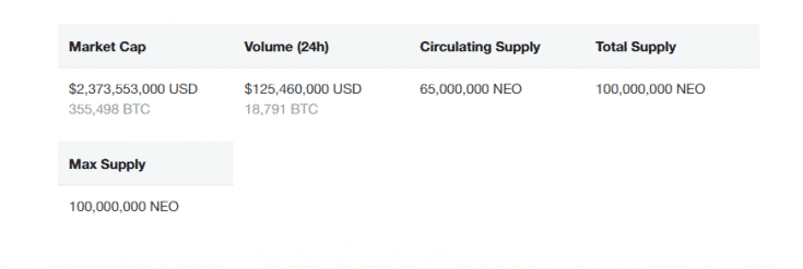 NEO coin supply screenshot