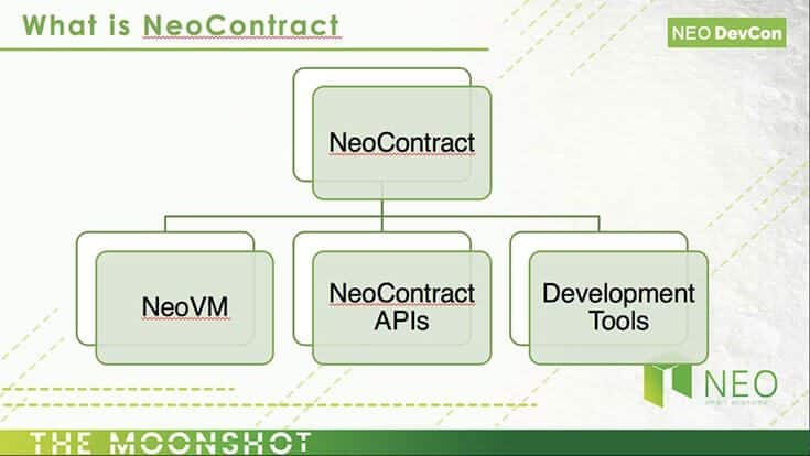 neocontract diagram