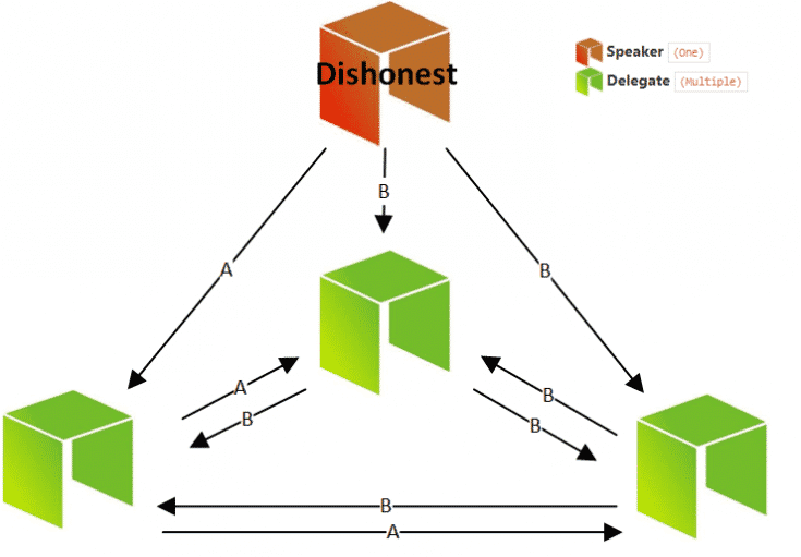delegated byzantine fault tolerance diagram
