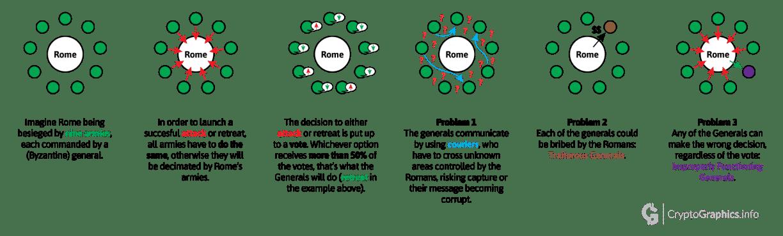 Byzantine general problem diagram